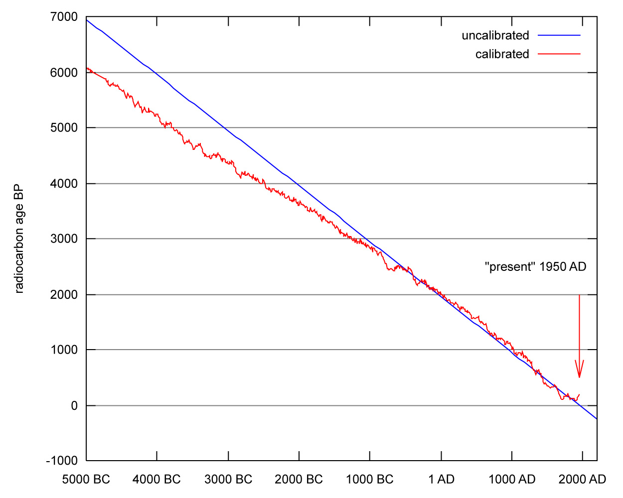 Radiocarbon dating age limits