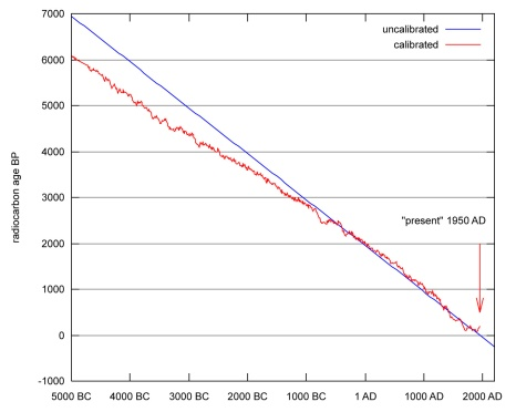 The radiocarbon calibration curve. Image credit: Wikimedia Commons.