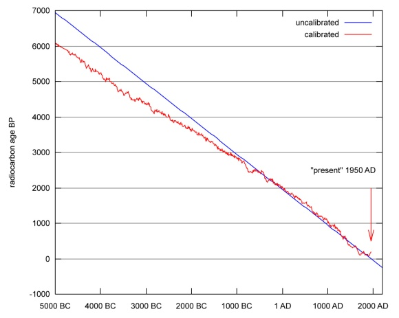 why is radiocarbon dating important
