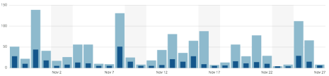 The ups and downs of November's visitors - high days generally correspond to a new blog release!
